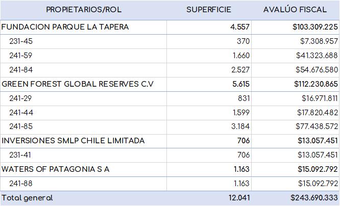 Distribución de superficies, propietarios y roles de la Fundación Parque La Tapera en Tortel, Sector Glaciar Jorge Montt. Paola Luksic Fontbona.