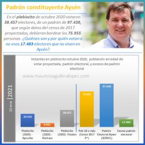 Padrón constituyente Aysén 2021